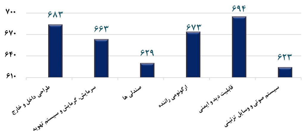رضایت مشتریان از شاخص های ارزیابی APEAL